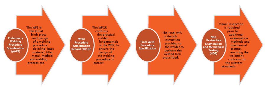 Weld Procedure Specification WPS Australian Welding